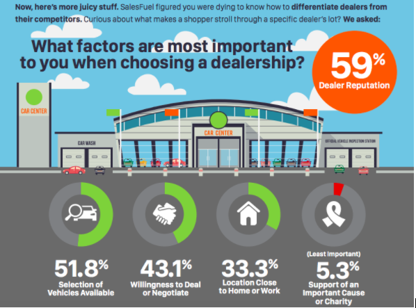 59% of Car Buyers Choose a Dealership Based on Online Reputation 2